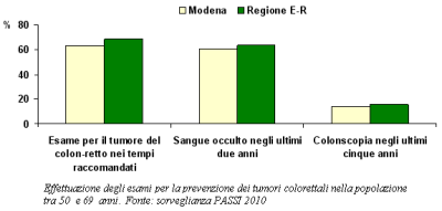 Grafico relativo all'effettuazione degli esami per la prevenzione dei tumori colorettali nella popolazione tra 50 e 69 anni secondo la sorveglianza PASSI 2008-2010
