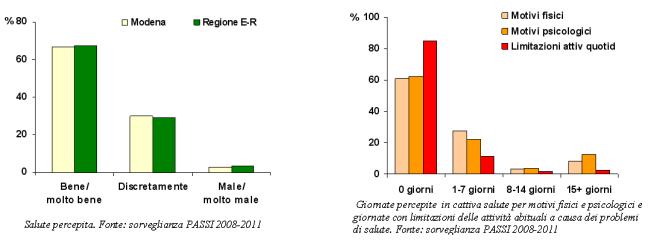 Grafici sulla salute percepita e giornate in cattiva salute con limitazioni delle attività quotidiane secondo la sorveglianza PASSI 2008-2011