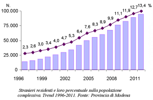 Grafico degli stranieri residenti e loro percentuale sulla popolazione complessiva. Trend 1996-2011