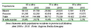 Tabella relativa all'invecchiamento della popolazione residente in provincia di Modena. Anni 2006 e 2010