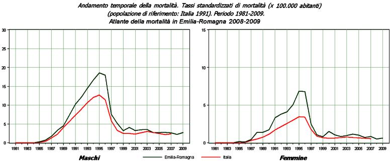 Immagine di grafici dell'andamento temporale dei tassi standardizzati di mortalità per AIDS, per maschi e femmine, nel periodo 191-2009 in Emilia-Romagna e Italia