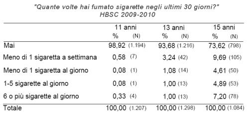 """Tabella dell'indagine HBSC in Emilia-Romagna contenente le risposte dei ragazzi di 11, 13 e 15 anni alla domanda """"Quante volte hai fumato sigarette negli ultimi 30 giorni?"""""""