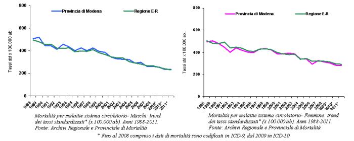 Grafici: Mortalità per malattie del sistema circolatorio per maschi e femmine. Trend dei tassi standardizzati. Anni 1988-2011
