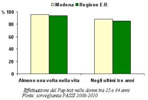 Grafico relativo all'effettuazione del Pap test nelle donne tra 25 e 64 anni secondo la sorveglianza PASSI 2008-2010