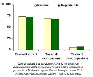 Grafico che rappresenta i tassi di attività e di occupazione (età 15-64 anni) e di disoccupazione. Anno 2011