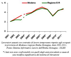Grafico relativo ai lavoratori assunti con contratto di lavoro temporaneo rispetto agli occupati. Anni 2001-2011