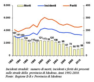 Grafico sugli Incidenti stradali: numero di morti, incidenti e feriti dei presenti sulle strade della provincia di Modena. Anni 1992-2010