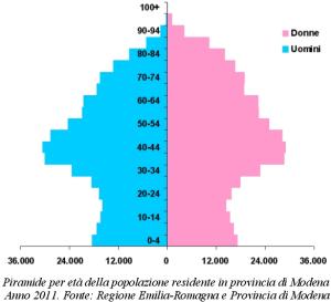 Grafico della piramide per età della popolazione residente in provincia di Modena. Anno 2011