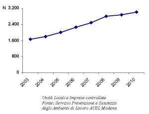 Grafico del trend delle unità locali e imprese controllate. Anni 2003-2010