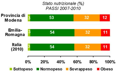 Immagine di grafico dello stato ponderale della popolazione adulta 18-69 anni modenese ed emiliano-romagnola secondo la sorveglianza PASSI nel quadriennio 2007-2010