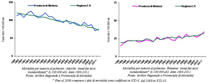 Grafici: Mortalità per tumore al polmone per maschi e femmine. Trend dei tassi standardizzati. Anni 1988-2011