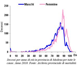 Grafico: Decessi per anno di età in provincia di Modena per tutte le cause. Anno 2010