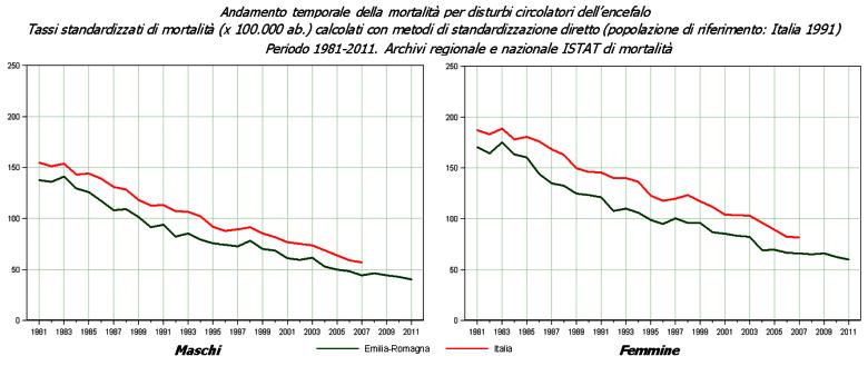 Immagine di grafico con l'andamento dei tassi di mortalità standardizzati per disturbi circolatori dell'encefalo in Emilia-Romagna e in Italia - Anni 1981-2011