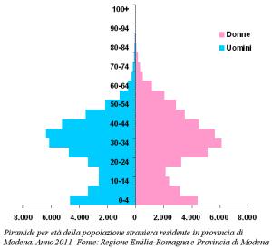 Grafico della piramide per età della popolazione  straniera residente in provincia di Modena. Anno 2011