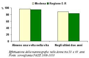 Grafico relativo all'effettuazione della mammografia nelle donne tra 50 e 69 anni secondo la sorveglianza PASSI 2008-2010