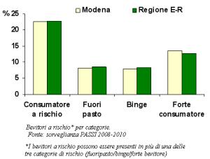 Grafico della suddivisione per categorie dei bevitori a rischio secondo la sorveglianza PASSI 2008-2010