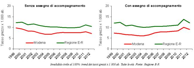 Grafici dell'Invalidità civile al 100% senza e con assegno di accompagnamento. Trend dei tassi grezzi x 1.000 ab.