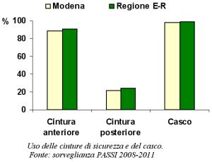 Grafico sull'uso delle cinture di sicurezza e del casco tratto dalla sorveglianza PASSI 2008-2011