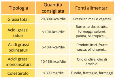 Tabella con la tipologia e combinazione dei grassi alimentari