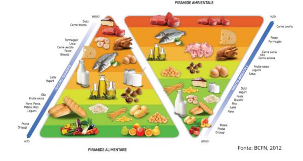 immagine della piramide alimentare con la punta rivolta verso l'alto e al suo fianco la piramide ambientale con la punta rivolta verso il basso